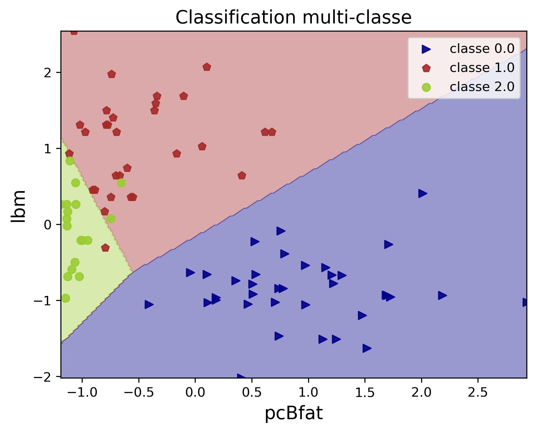 Exemple de classification multi-classe