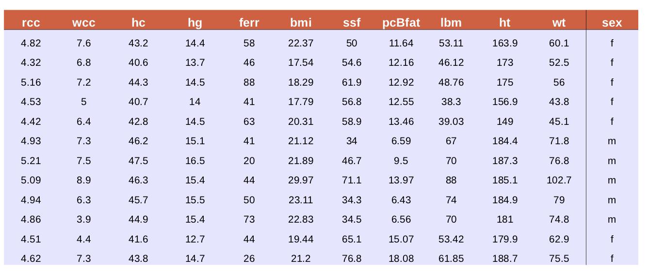 Classification d'athlètes en fonction de leurs données biologiques