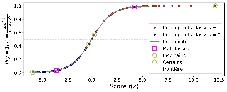 Figure 3 : Probabilité conditionnelle de la classe P(y=1/x) en fonction du score.