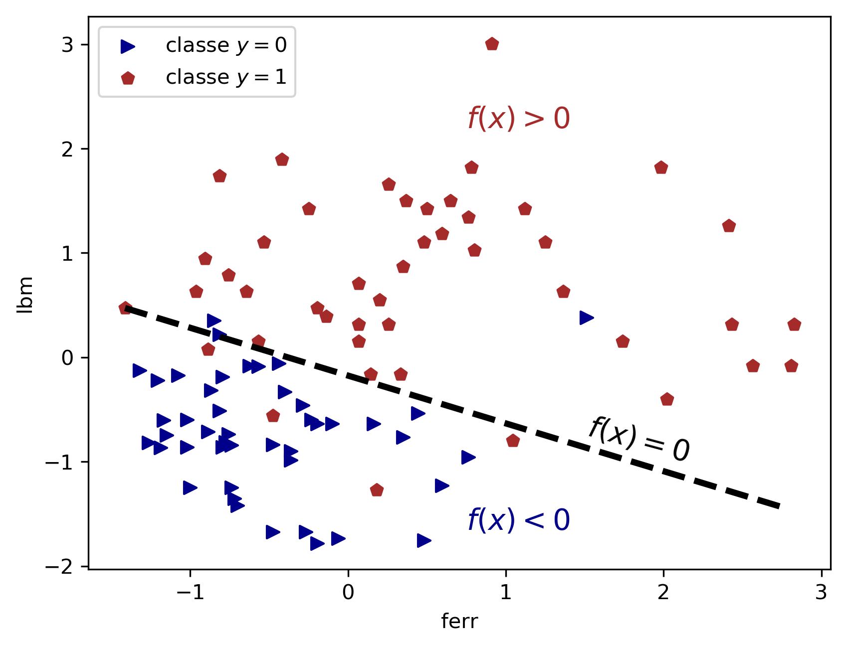 Figure 1 : Hyper-plan de séparation entre les deux classes matérialisée par la droite en pointillés