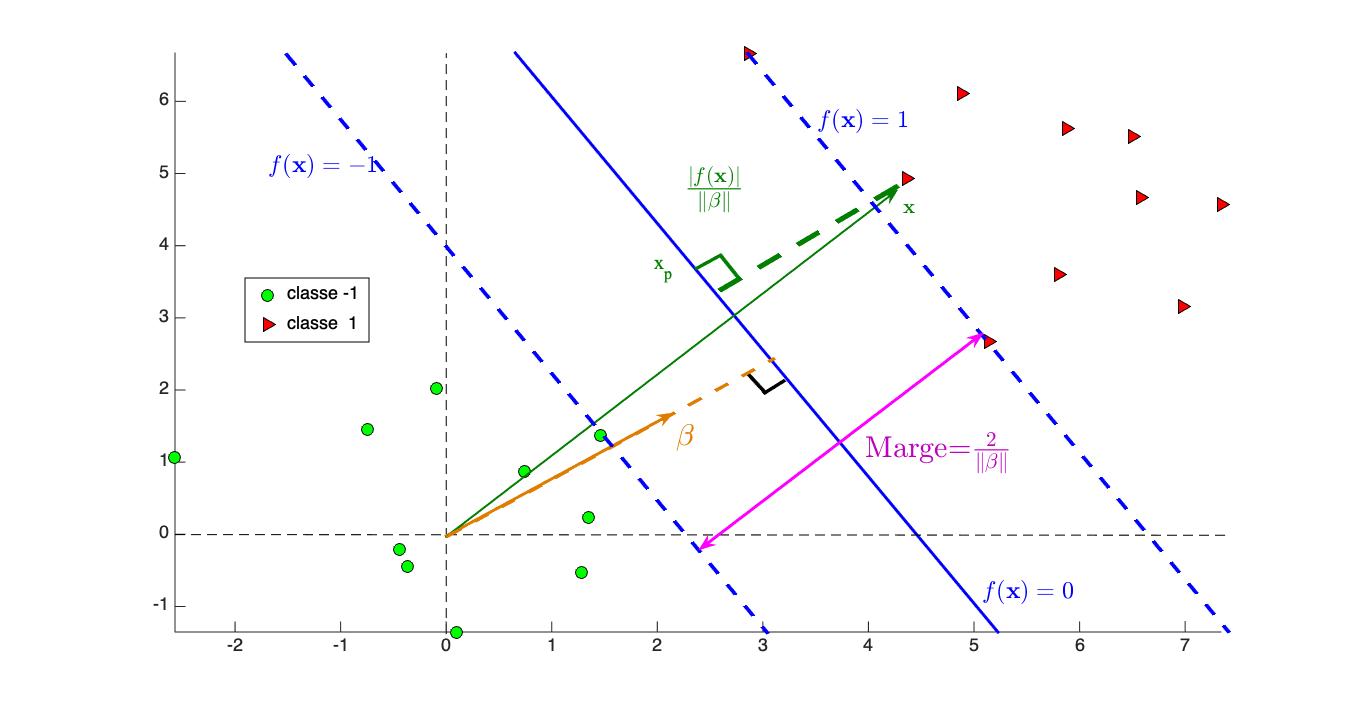 Illustration de la notion de marge. Les pointillés en bleu correspondent à la séparation définie en (1)
