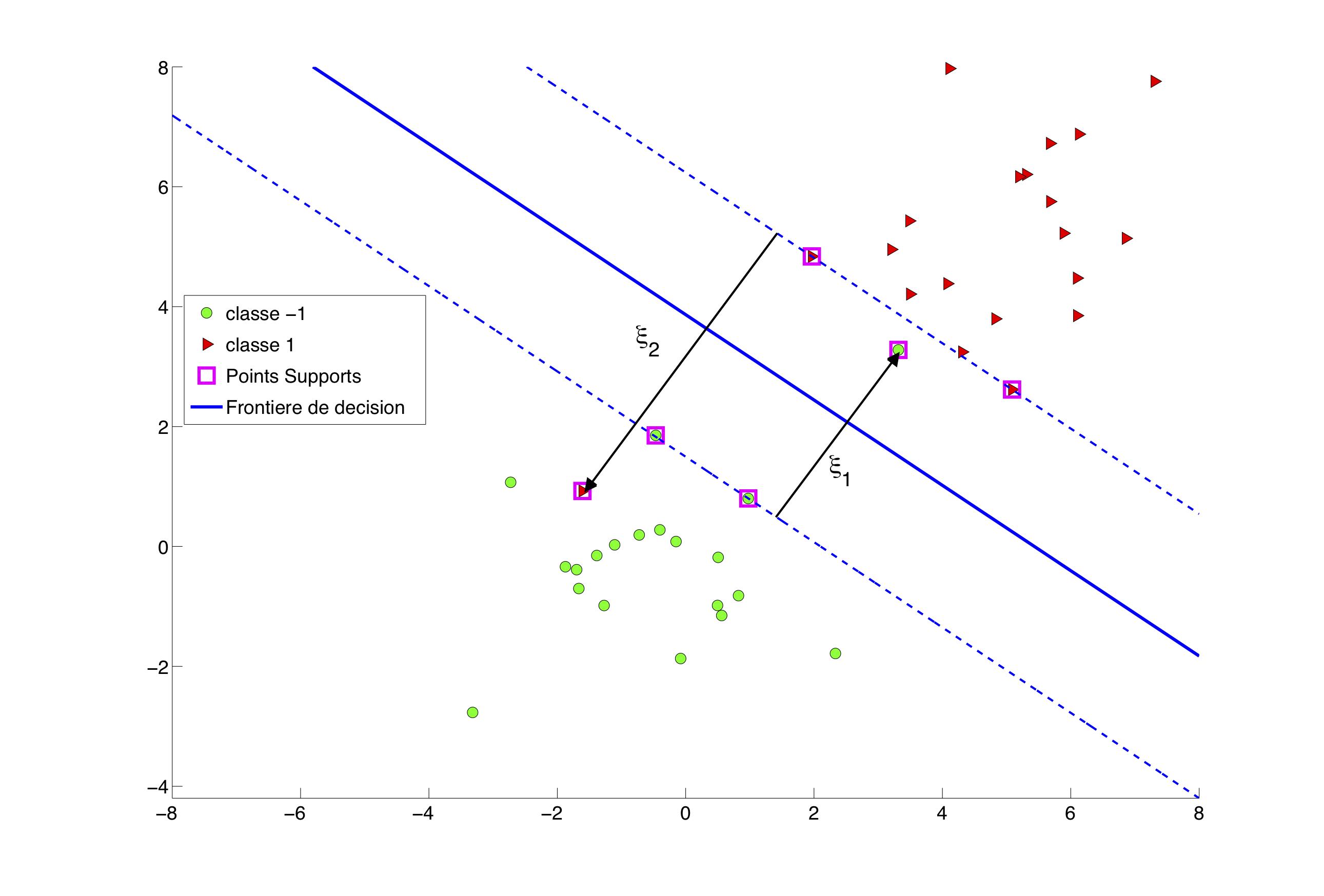 SVM linéaire autorisant des erreurs de classification