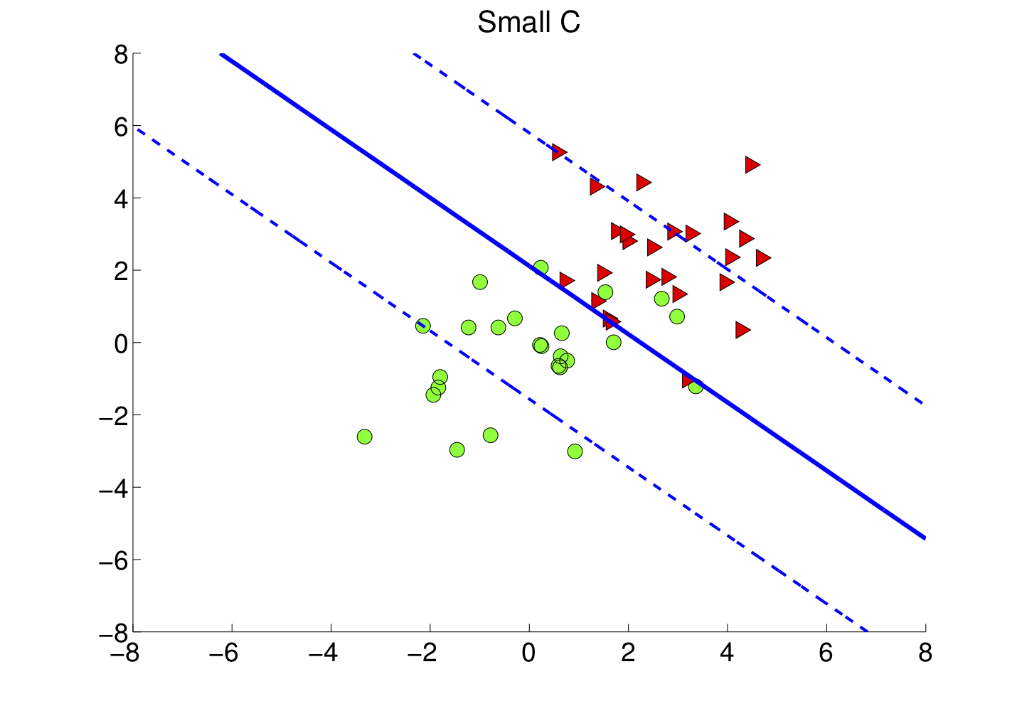 Figure 4-b : En diminuant C on agrandit la marge.