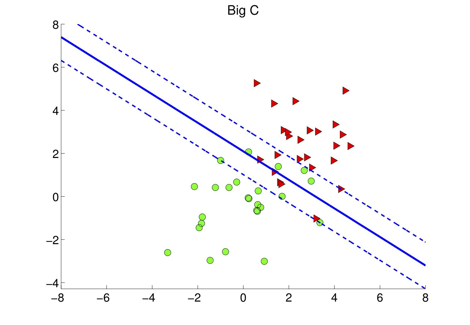 Figure 4-a : Une grande valeur de C conduit à une petite marge
