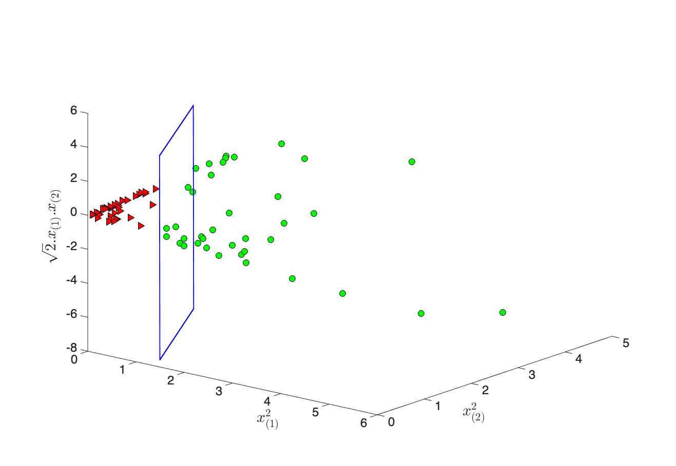 Figure 5-b : Projection non-linéaire des points