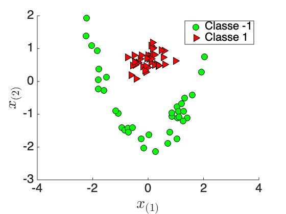 Figure 5-a : Données non linéairement séparables