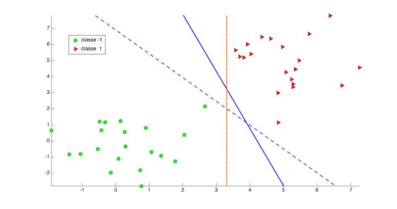 Classes linéairement séparables