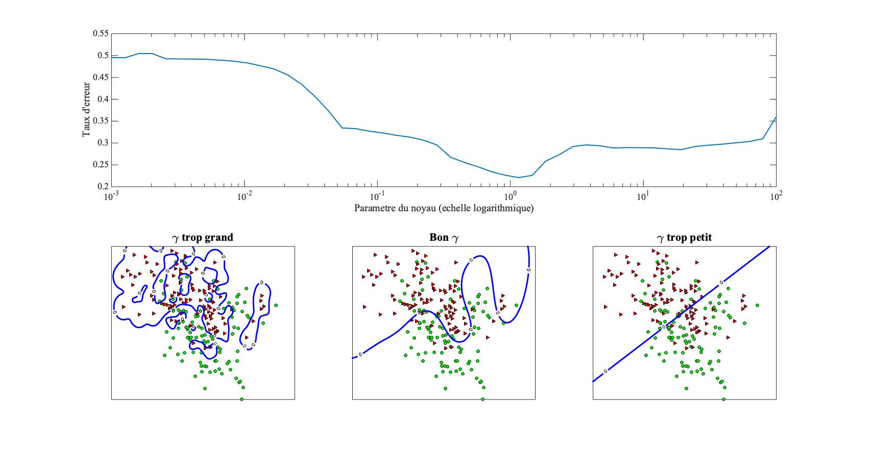 Figure 6 : influence du paramètre d'un noyau gaussien