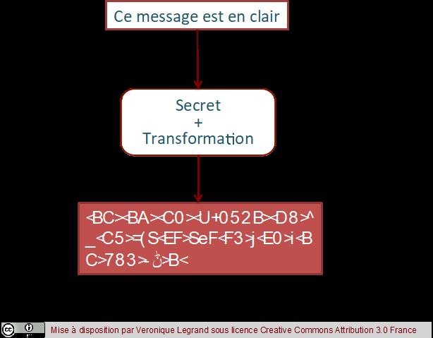 Application de la cryptographie à un message en clair