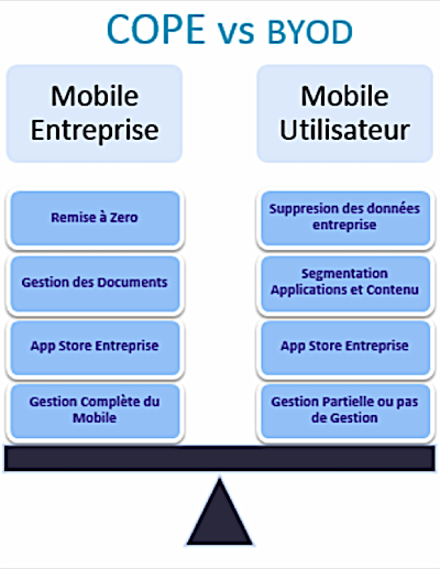 Comparaison des modes COPE et BYOD
