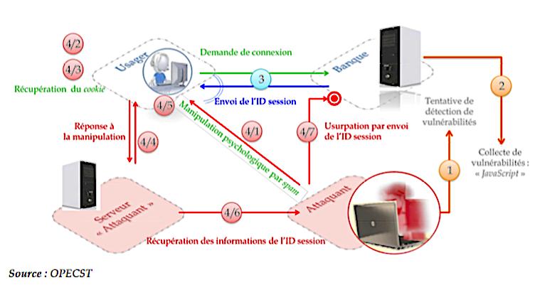 Illustration d'une attaque en ransomware