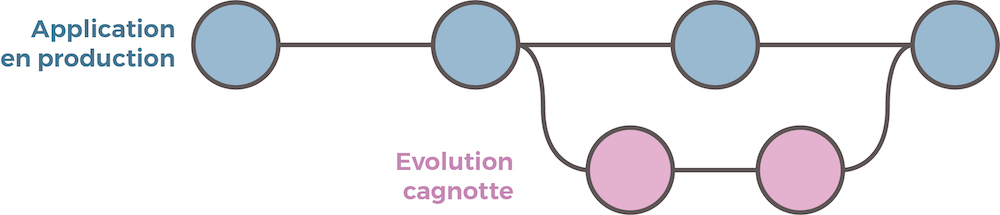 Branche principale et évolution Cagnotte