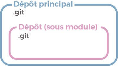 Sous-modules