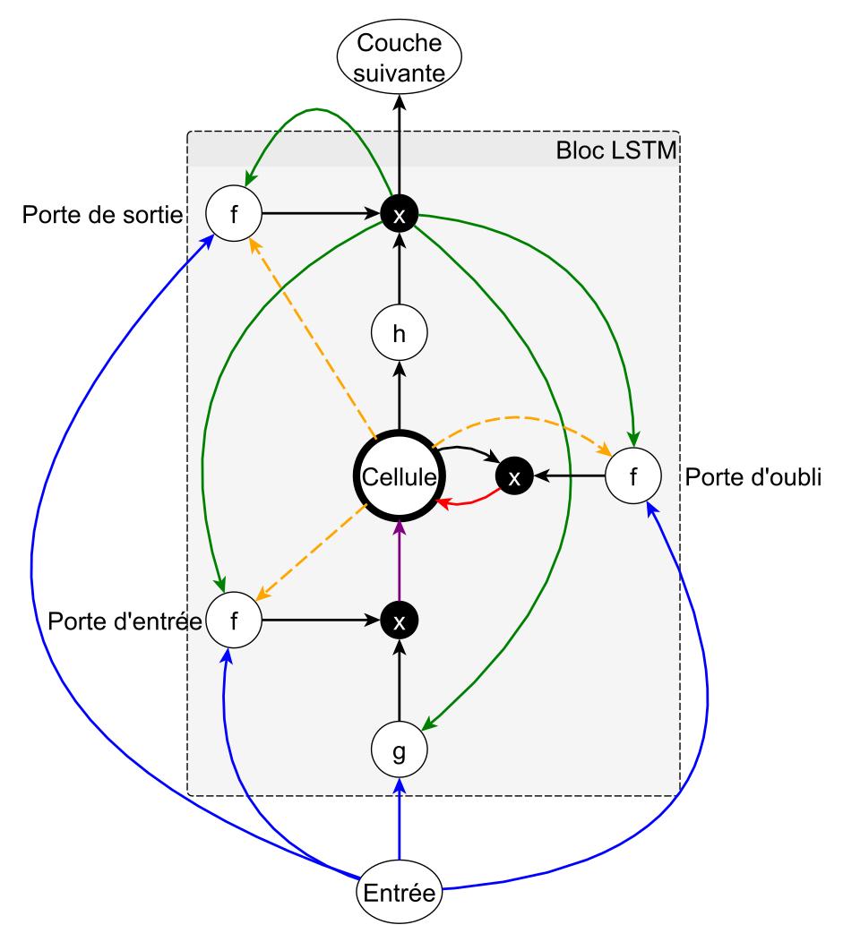Schéma d'un neurone LSTM comprenant une mémoire interne (Cell) controlée par les trois portes d'entrée (input), d'oubli (forget) et de sortie (output). Schéma issu de la thèse de Bruno Stuner (2018).