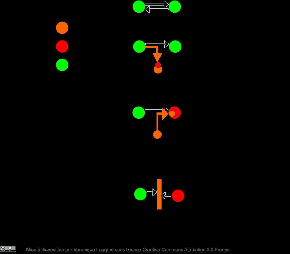 Modèles génériques d'attaques