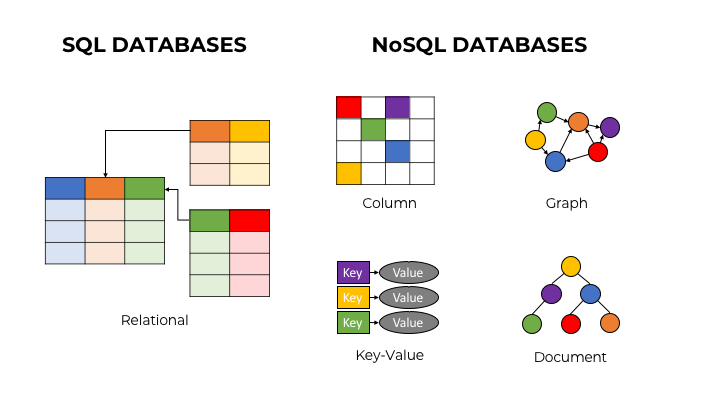 SQL Databases vs. NoSQL Databases. One example of a SQL Database is a relational database, represented by tables that are interrelated. In the case of NoSQL, 4 examples are presented: (1) column, represented by a grid with a few of the squares colored; (2