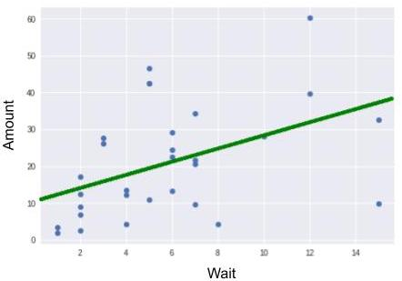 Regression Line Resulting from Equation y = 1.74x + 10.94