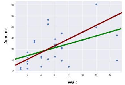 Two Regression Lines (one for each estimate) Resulting from Equation y=ax+b