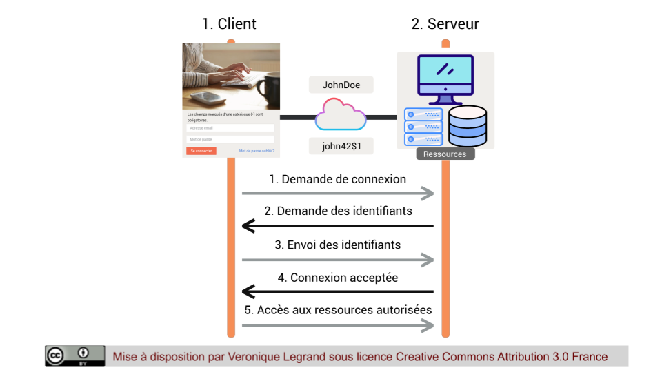 Principe général d'authentification : envoi d'identifiants d'un client vers un serveur et son contrôle par le serveur