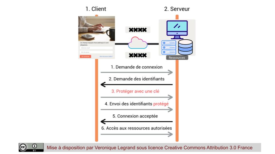 Ajout d'une clé symétrique afin de protéger l'échange de mot de passe entre un client et un serveur
