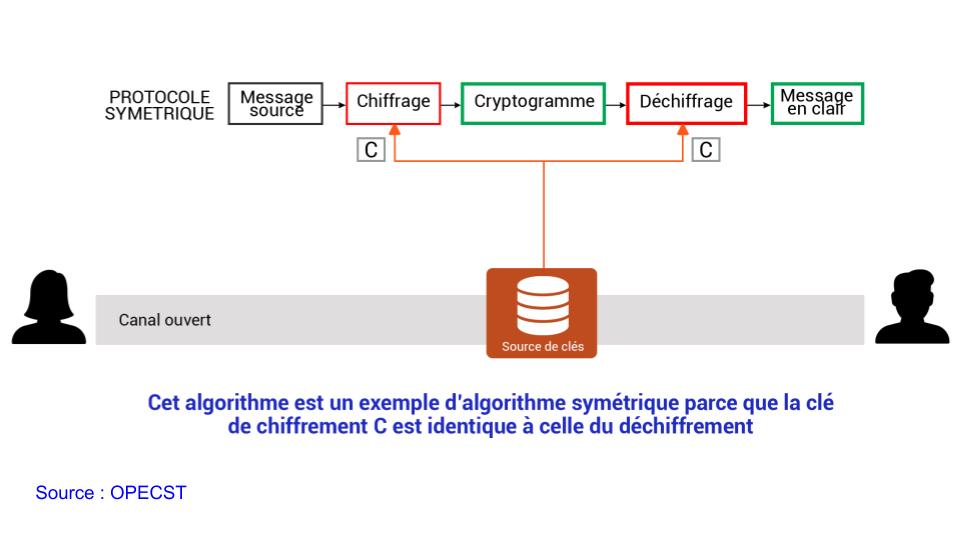 Principe général de la cryptographie à clé symétrique