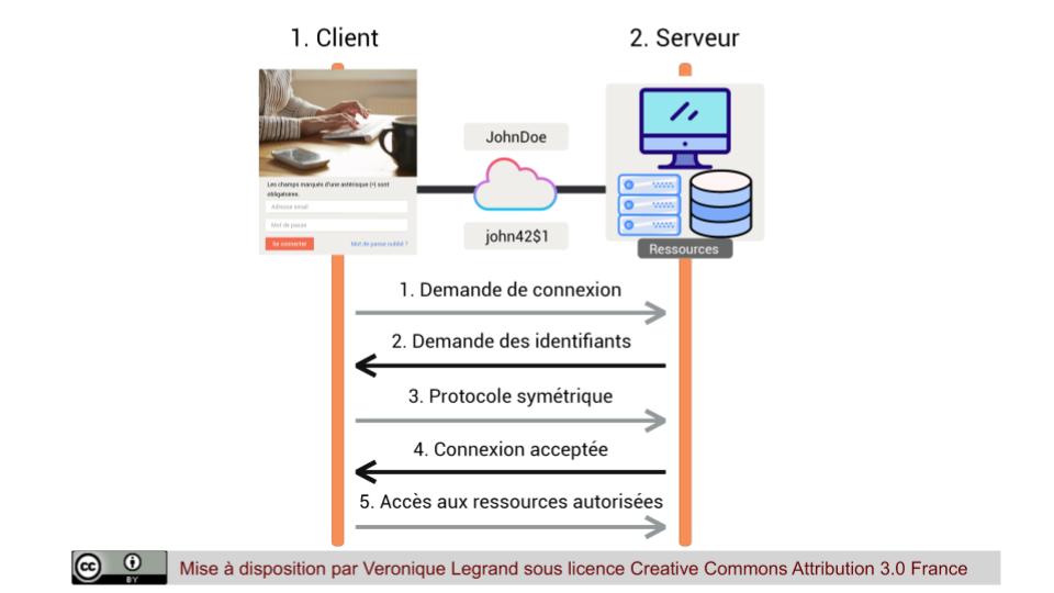 Utilisation de la cryptographie symétrique dans un protocole de cryptographie symétrique