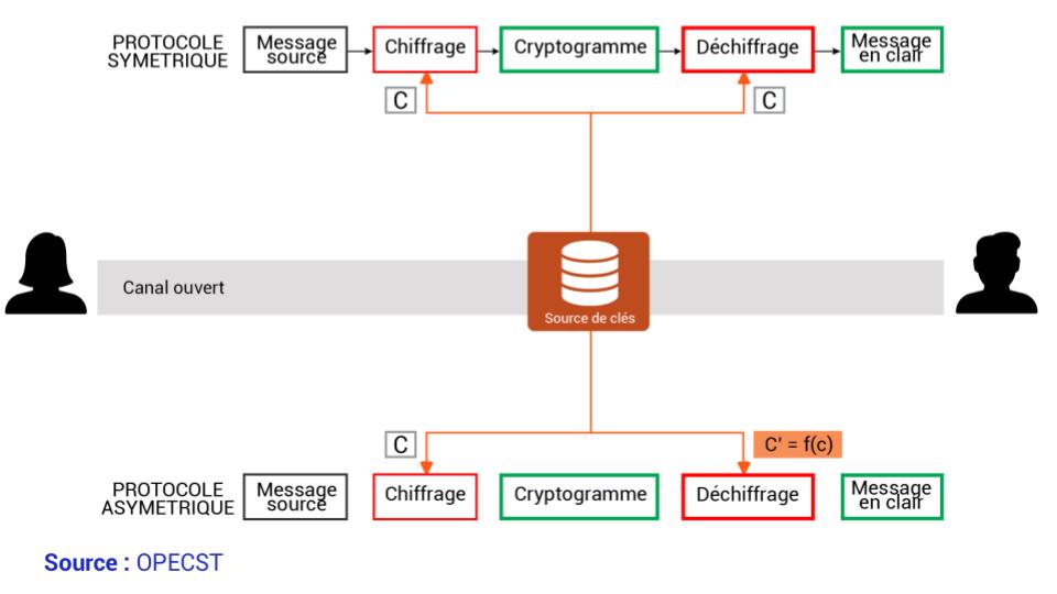 Comparaison des 2 cryptosystèmes : cryptographie à clé symétrique comparée à la cryptographie à clé asymétrique (également appelée à
