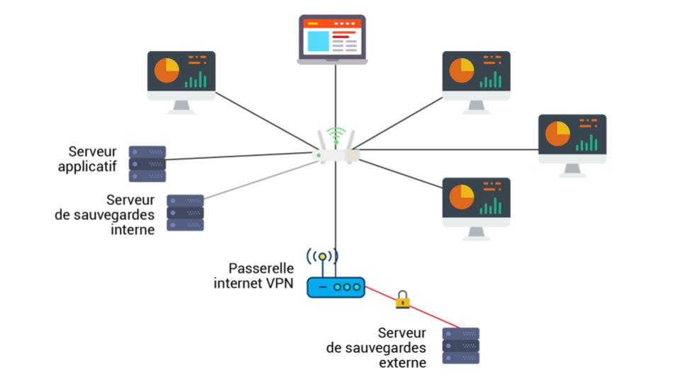 Architecture complexe d'un système de sauvegarde en réseau local ou distant