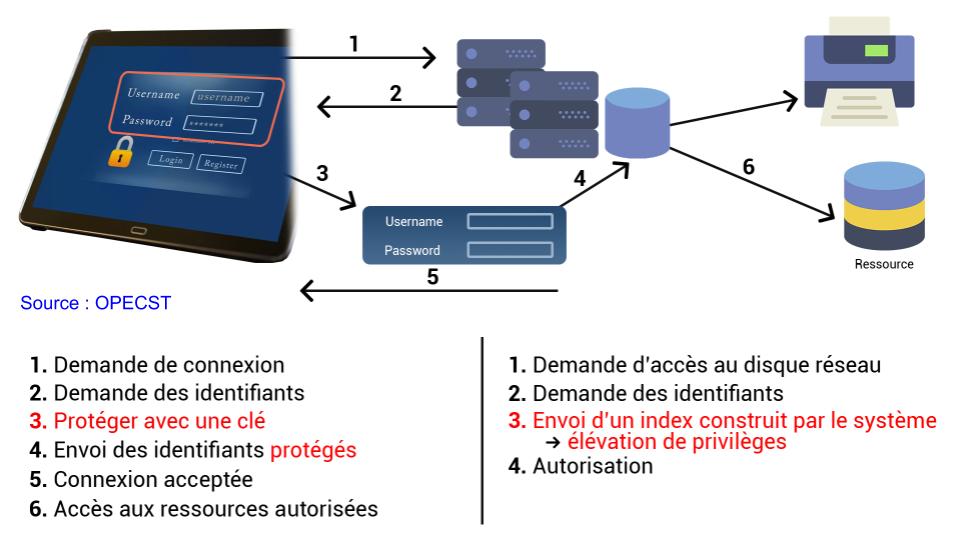 Principe général d'authentification puis d'autorisation : l'identification vise la présentation des identités, l'autorisation vise l'affectation de ressources système connues.