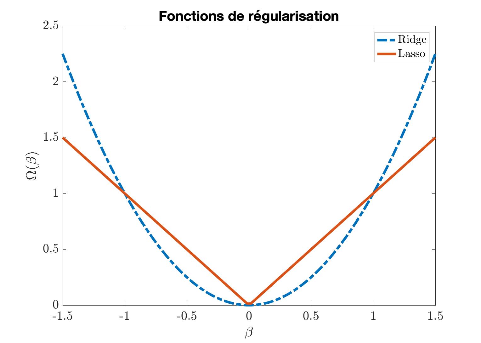 Figure 3 : fonctions de régularisation ridge et lasso