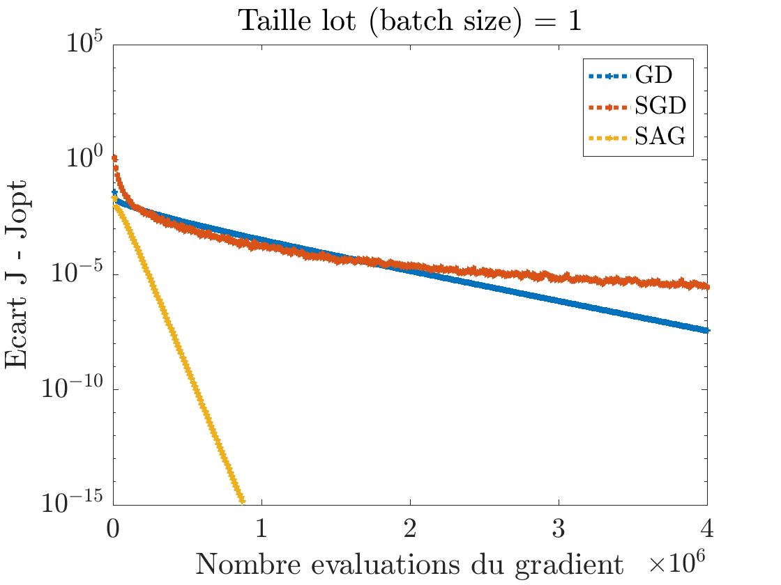 Figure 1 : Comparaison GD, SGD et SAG