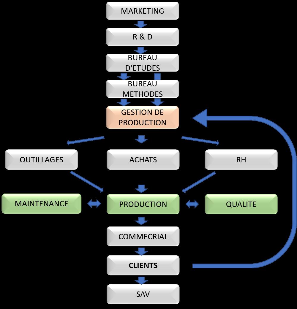 Organigramme structurel d'une entreprise industrielle