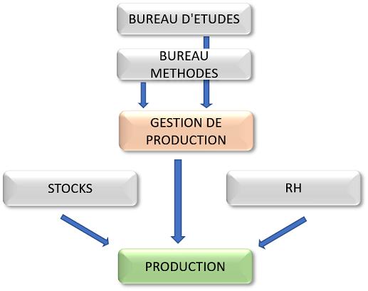 Organigramme des services en lien avec la production