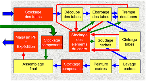 Production de cycles. Source : Système lean - Womack & Jones