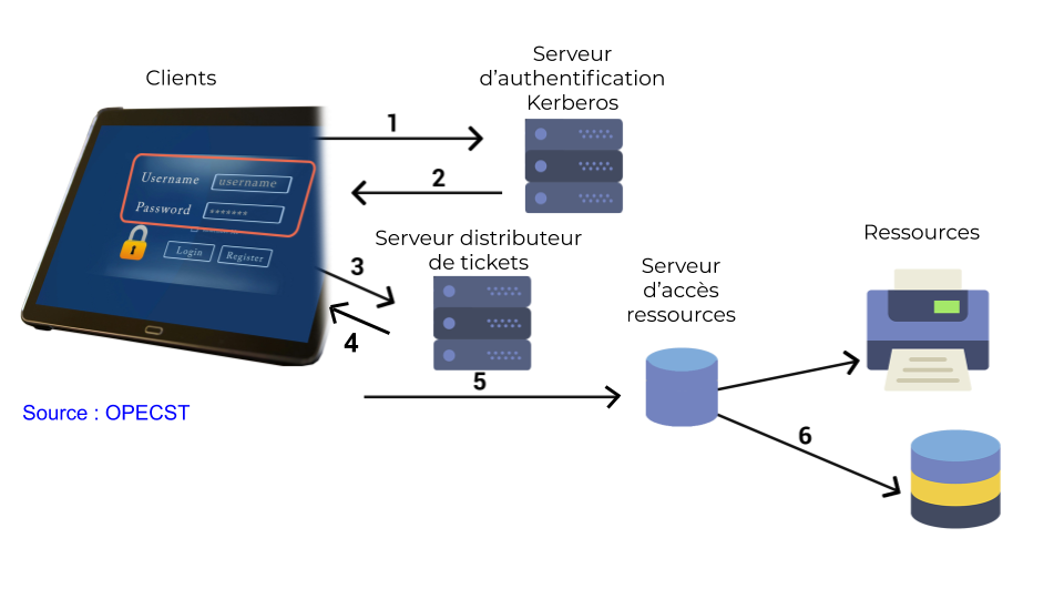Processus d'authentification Kerberos