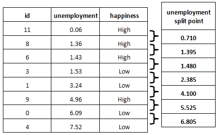 All possible split points for unemployment