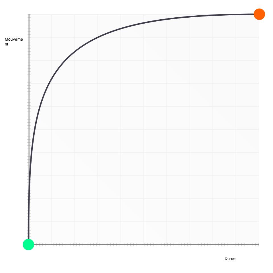 La courbe de bézier que l'on cherche à atteindre