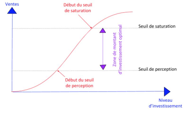 Schéma de la courbe de la réponse de vente