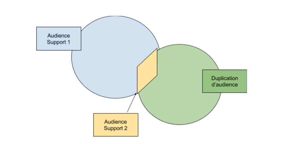 Audience du support 1 + l'audience du support 2 = audience de la dupplication d'audience