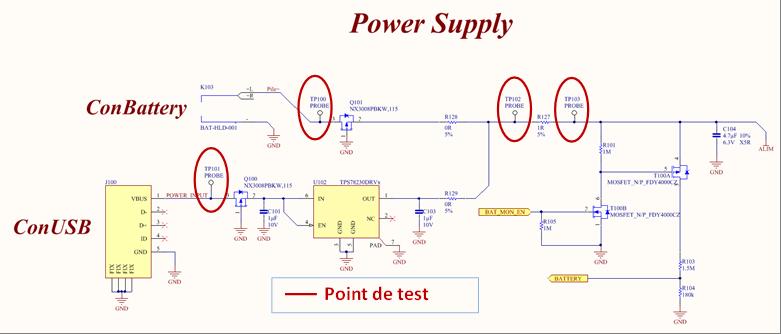 Exemple d'affectation de points de tests