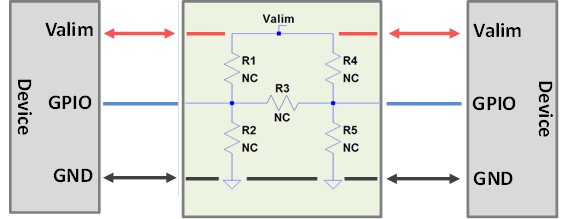 Solution générique basée sur l'utilisation des résistances 0 Ohm