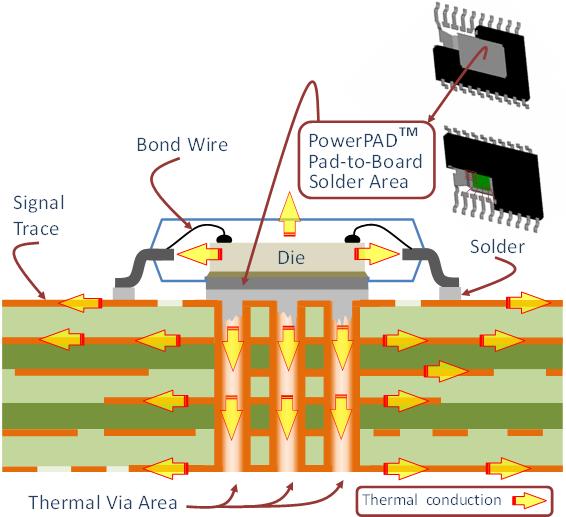 Vue en coupe d'un PowerPAD assemblé sur un PCB et transfert de chaleur