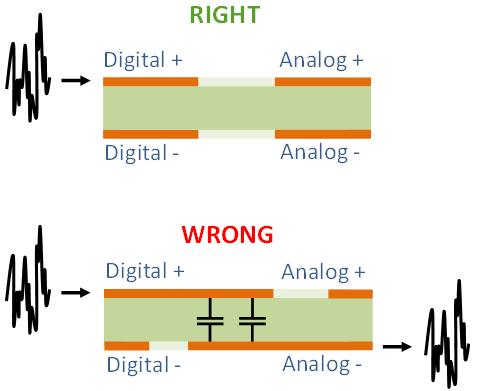 Eviter les recouvrements entre plans de masse numérique et analogique