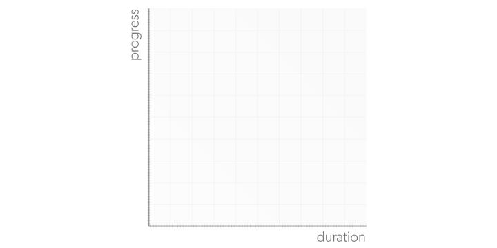 Graphique représentant la durée et le mouvement d'une animation