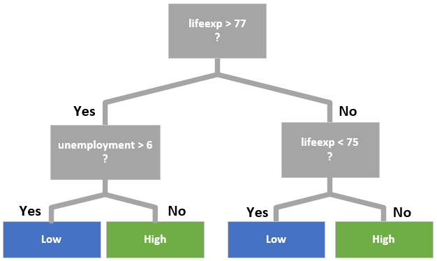 A decision tree with the splitting rule lifeexp > 77