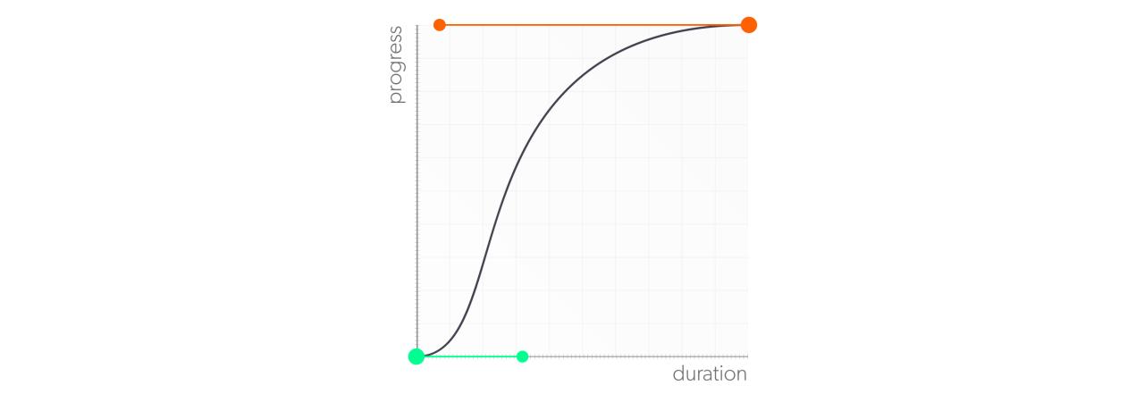 La courbe de notre animation