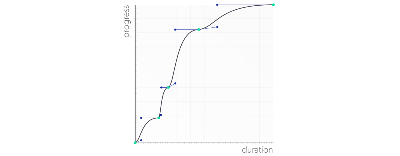 Le graphique cubic-bézier de l'animation