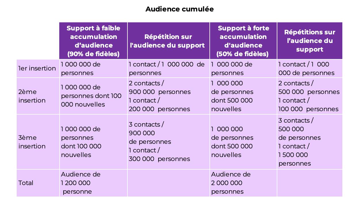 Tableau de calcul de l'audience cumulée, à retrouver en format excel :