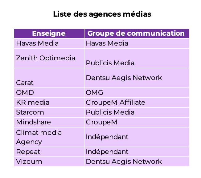 Tableau listant les agences, accessible en format excel :