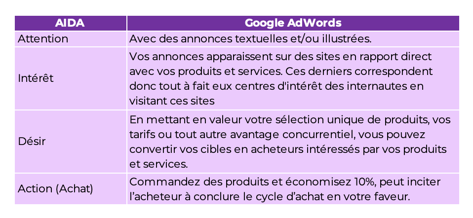 Tableau comparatif entre AIDA et Google Adwords. Accessible en format Excel :